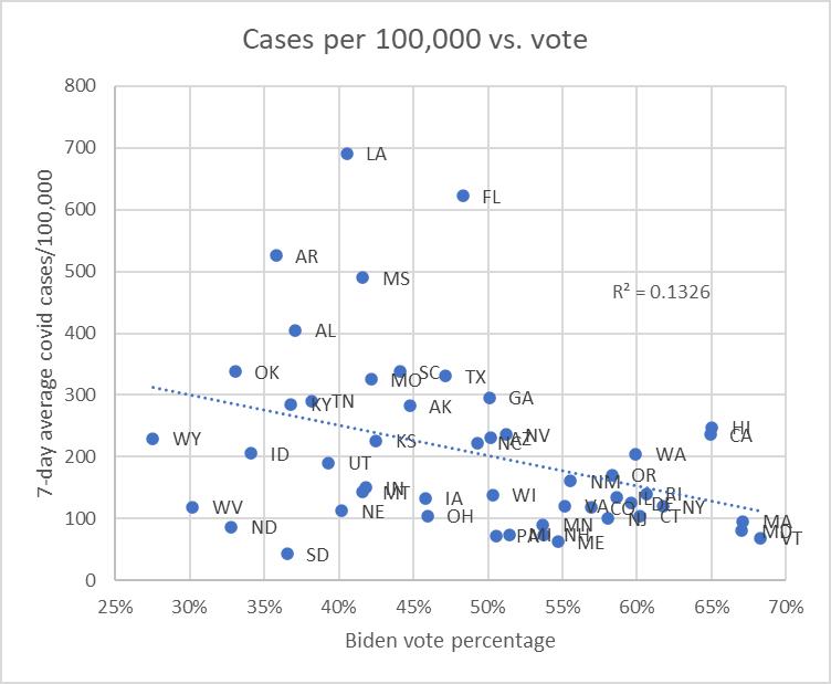 Cases per 100,000 vs. vote