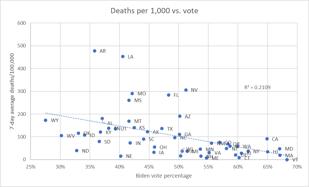 Deaths per 1,000 vs. vote