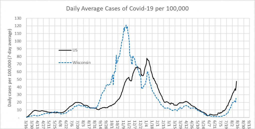 Daily Average Cases of Covid-19 per 100,000