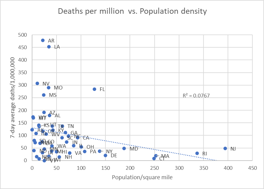Deaths per million vs. percent density