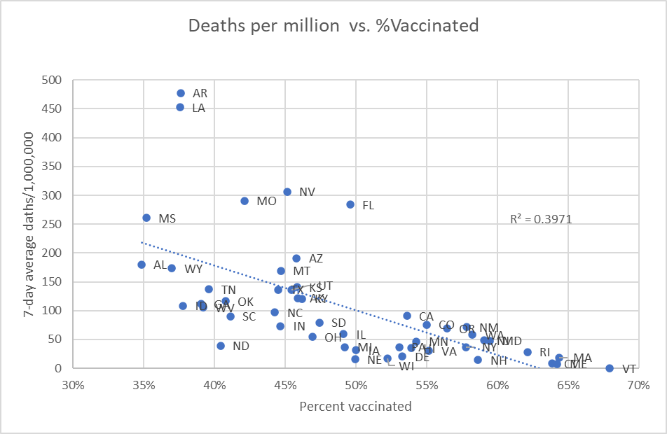 Deaths per million vs. percent vaccinated
