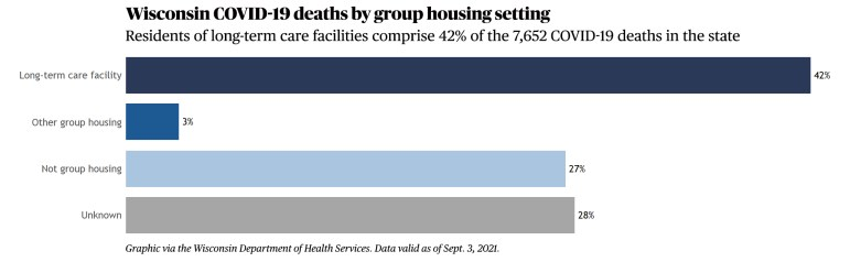 Wisconsin COVID-19 deaths by group housing setting.