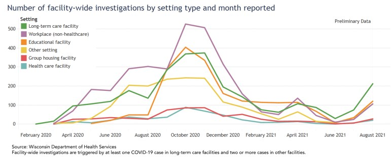 Number of facility-wide investigations by setting type and month reported