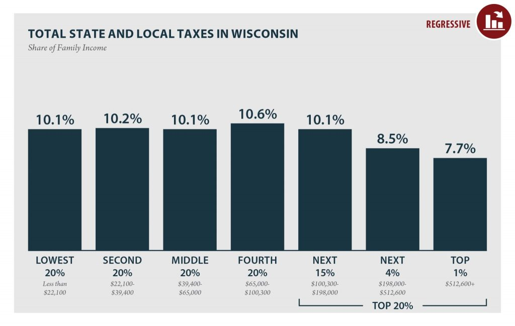 Total state and local taxes in Wisconsin