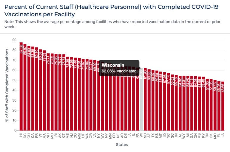 Percent of Current Staff (Healthcare Personnel) with Completed COVID-19 Vaccinations per Facility