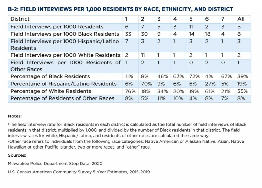 Field interviews per 1,000 residents by race, ethnicity, and district
