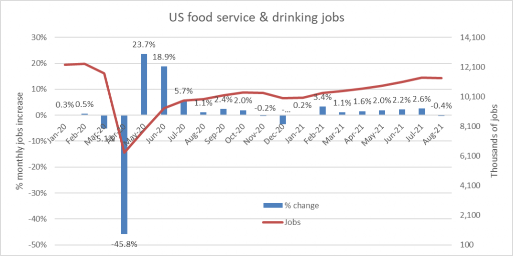 US food service & drinking jobs
