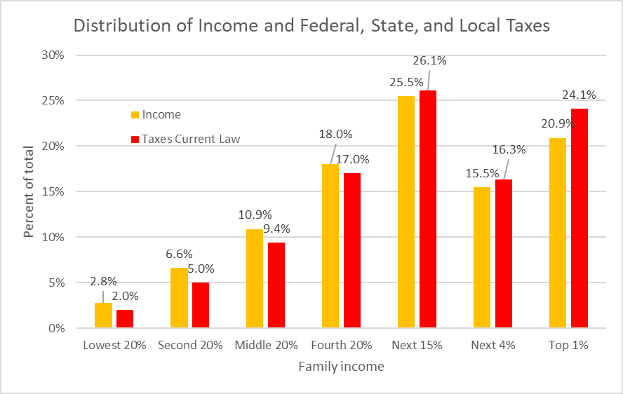 Distribution of income and federal, state, and local taxes