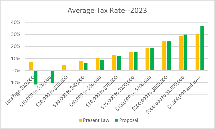 Average Tax Rate--2023
