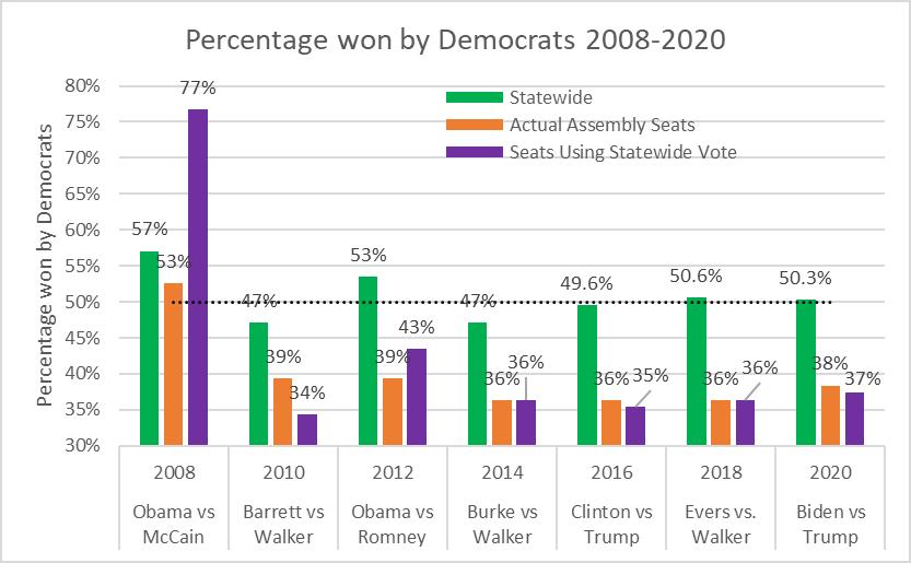 Percentage won by Democrats 2008-2020