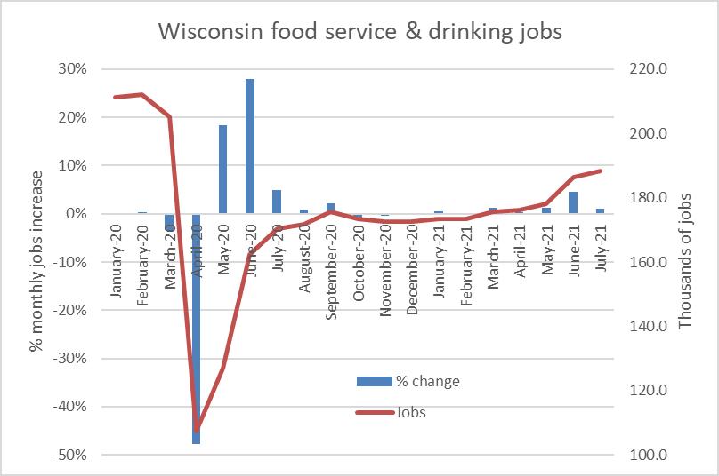 Wisconsin food service & drinking jobs