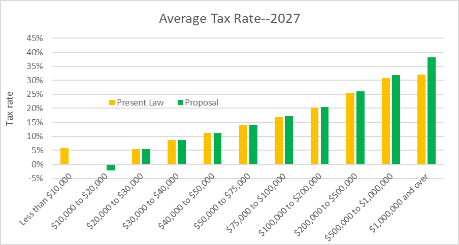 Average Tax Rate--2027