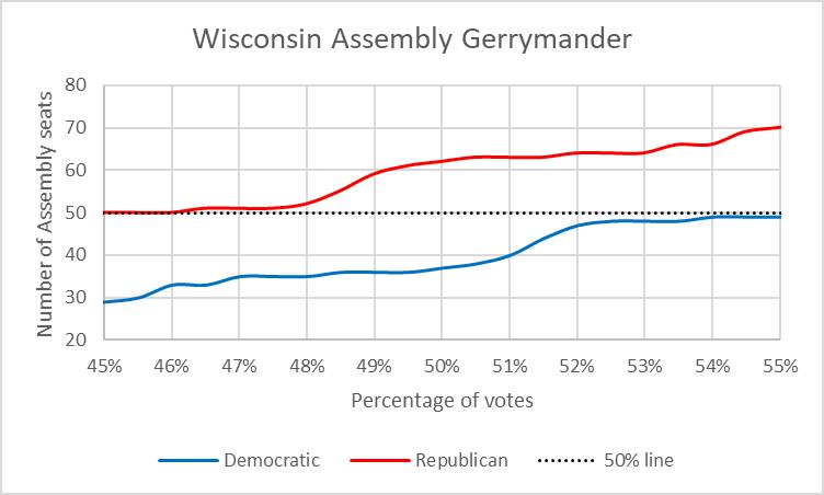 Wisconsin Assembly Gerrymander
