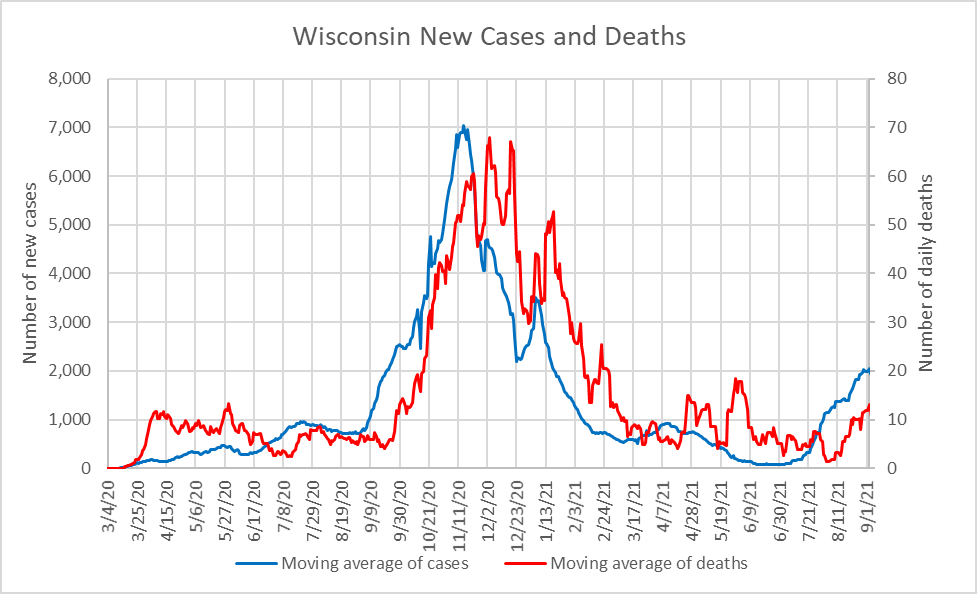 Wisconsin New Cases and Deaths