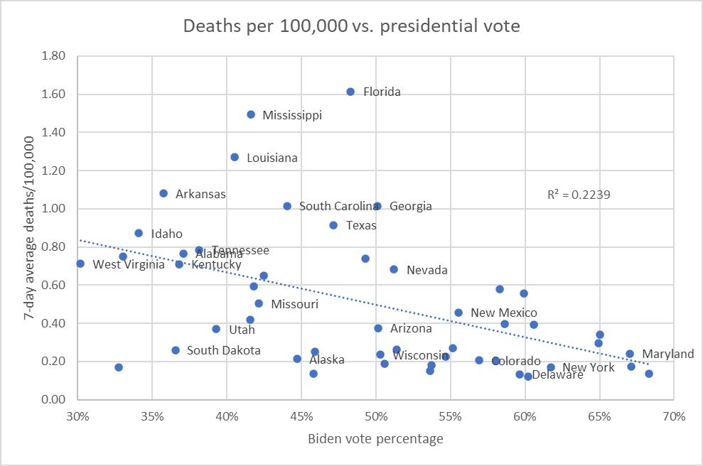Deaths per 100,000 vs. presidential vote
