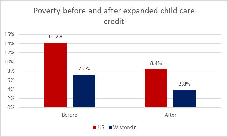 Poverty before and after expanded child care credit