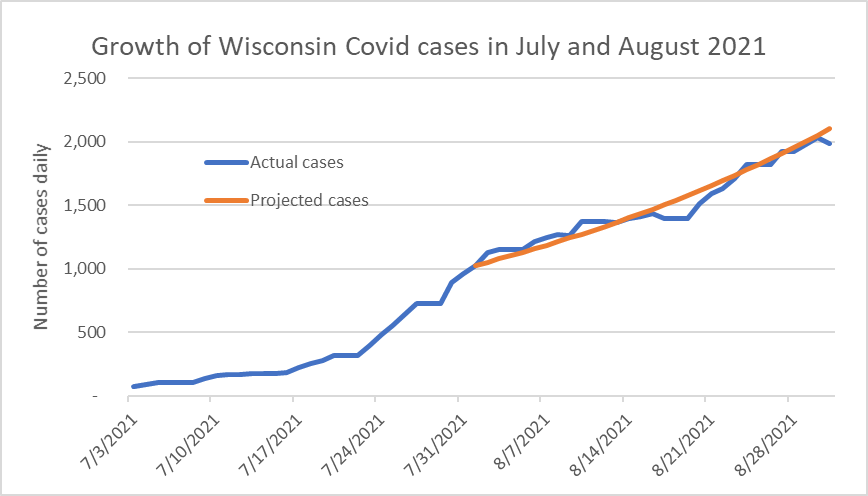 Growth of Wisconsin Covid cases in July and August 2021
