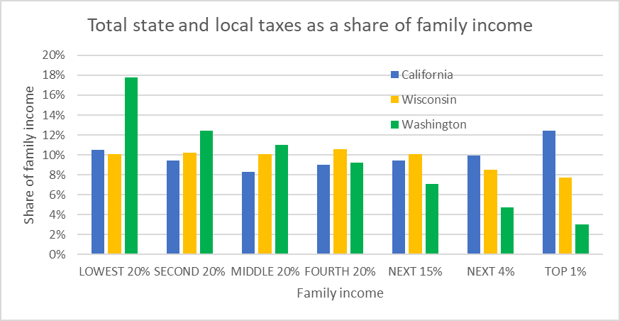 Total state and local taxes as a share of family income