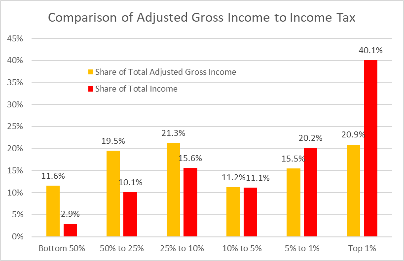 Comparison of Adjusted Gross Income to Income Tax