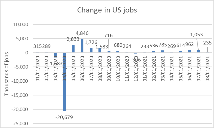 Changes in US jobs