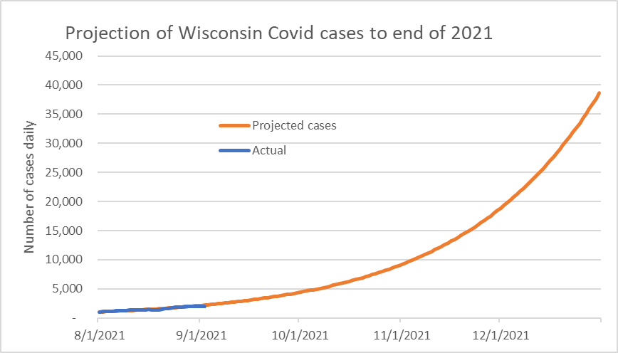Projection of Wisconsin Covid cases to end of 2021
