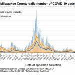 MKE County: COVID-19 Cases Rise Again
