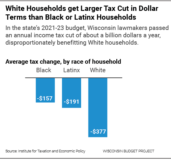White households get larger tax cut in dollar terms than Black or Latinx households