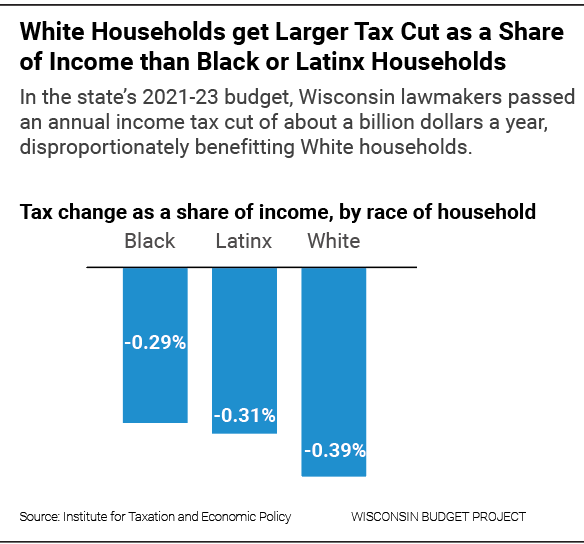 White households get larger tax cut as a share of income than Black or Latinx households