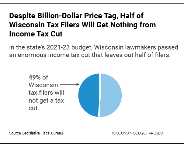 Despite billion-dollar price tag, half of Wisconsin tax filers will get nothing from income tax cut