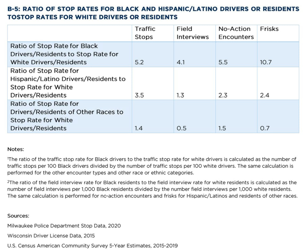 Ratio of stop rates for Black and Hispanic/Latino drivers or residents to stop rates for white drivers or residents