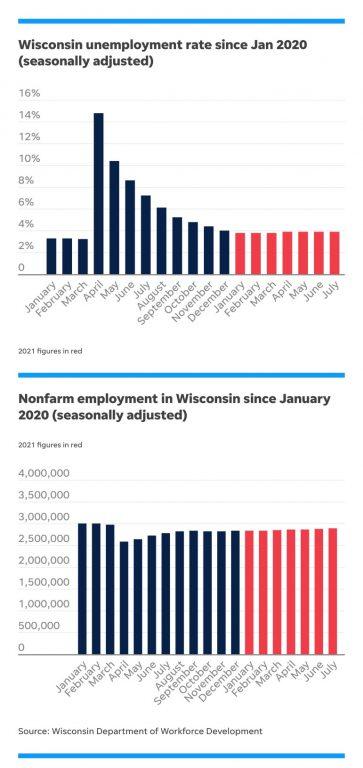 Source: Wisconsin Department of Workforce Development.
