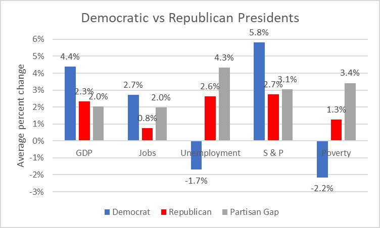 Democratic vs Republican Presidents
