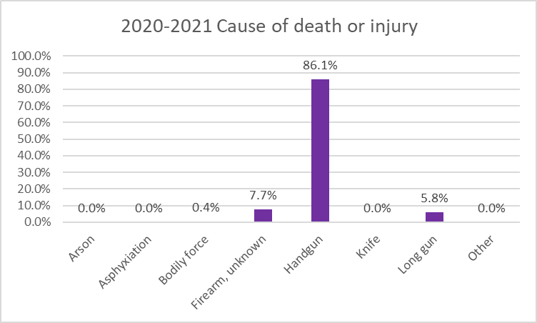 2020-2021 Cause of death or injury