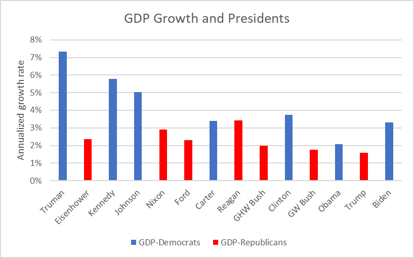 GDP Growth and Presidents