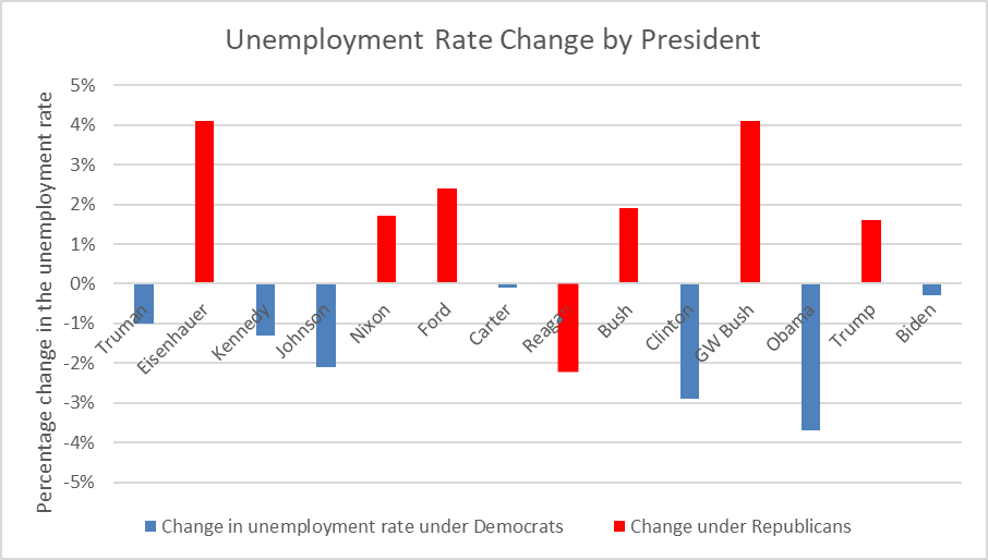 Unemployment Rate Change by President