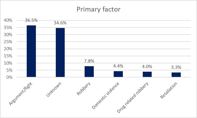 Primary factor