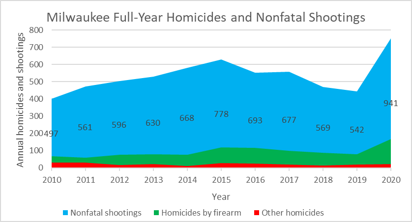 Milwaukee Full-Year Homicides and Nonfatal Shootings