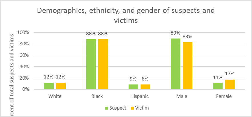 Demographics, ethnicity, and gender of suspects and victims