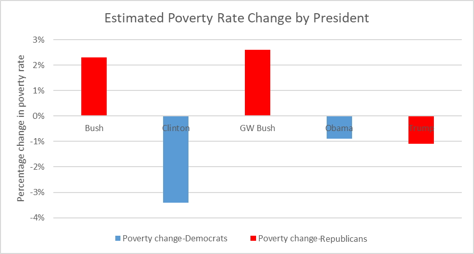 Estimated Poverty Rate Change by President