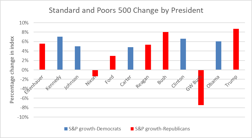Standard and Poors 500 Change by President