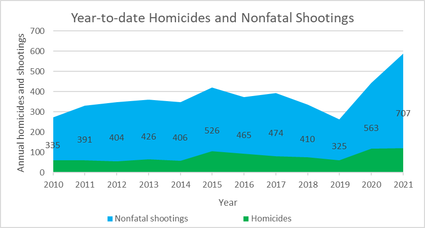 Year-to-date Homicides and Nonfatal Shootings