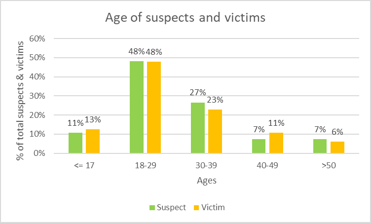 Age of suspects and victims