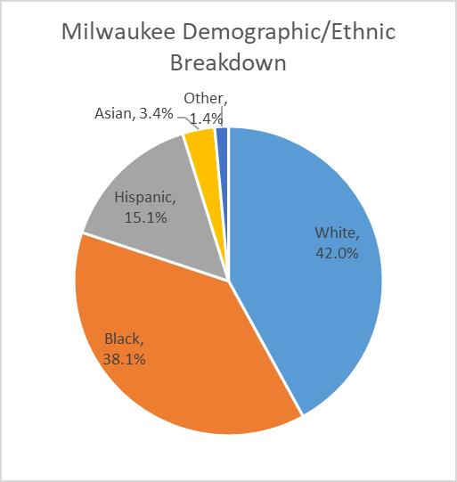 Milwaukee Demographic/Ethnic Breakdown